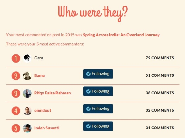 5-most-active-commenters-in-bartzap-dotcom